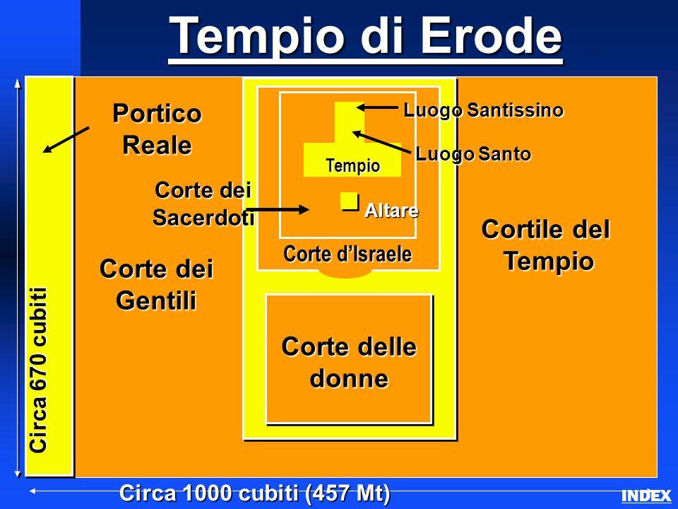 Tempio di Erode Herod's Temple INDEX Circa 1000 cubiti (457 Mt) PorticoReale Altare Luogo Santo Luogo Santo Luogo Santissino Luogo Santissino Circa 67