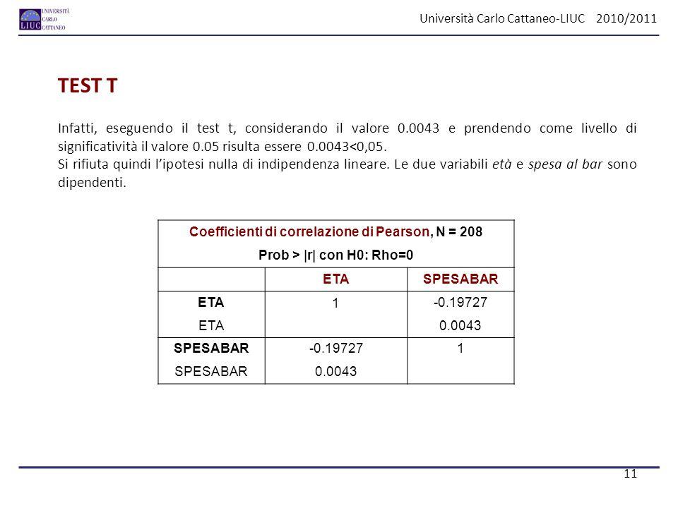 Università Carlo Cattaneo-LIUC 2010/2011 TEST T Infatti, eseguendo il test t, considerando il valore 0.0043 e prendendo come livello di significativit