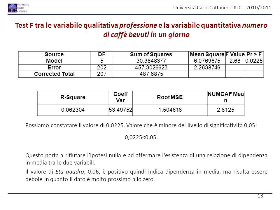 Università Carlo Cattaneo-LIUC 2010/2011 Test F tra le variabile qualitativa professione e la variabile quantitativa numero di caffè bevuti in un gior