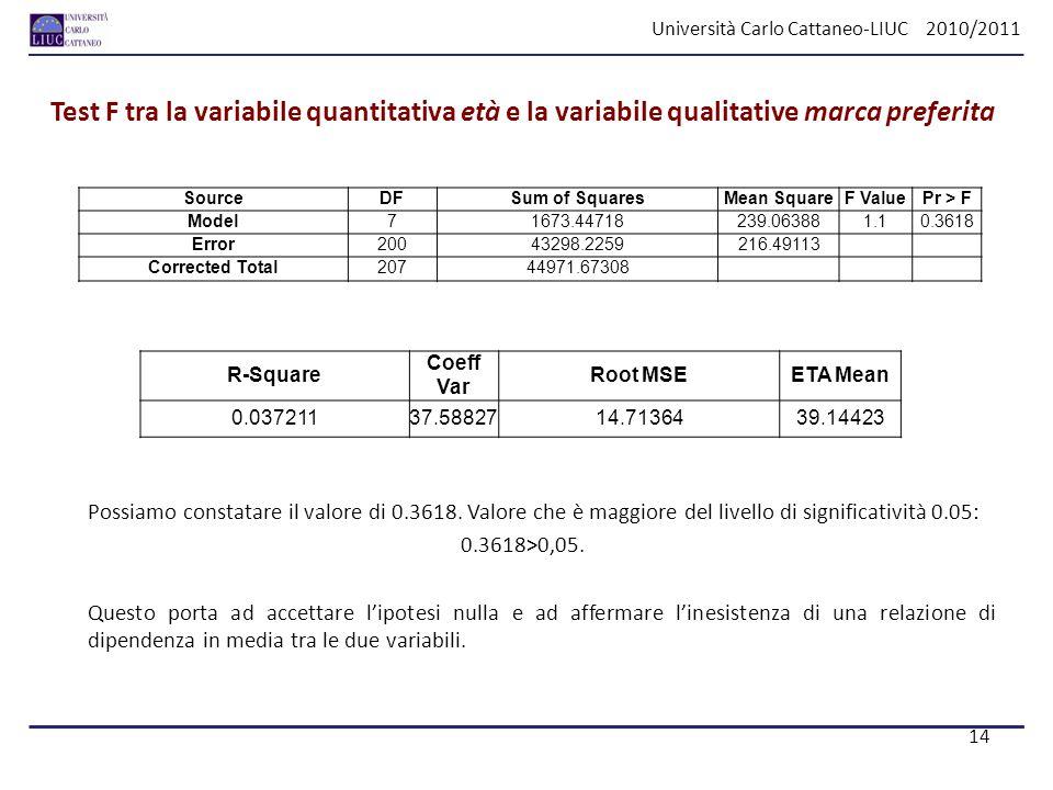 Università Carlo Cattaneo-LIUC 2010/2011 Test F tra la variabile quantitativa età e la variabile qualitative marca preferita Possiamo constatare il va