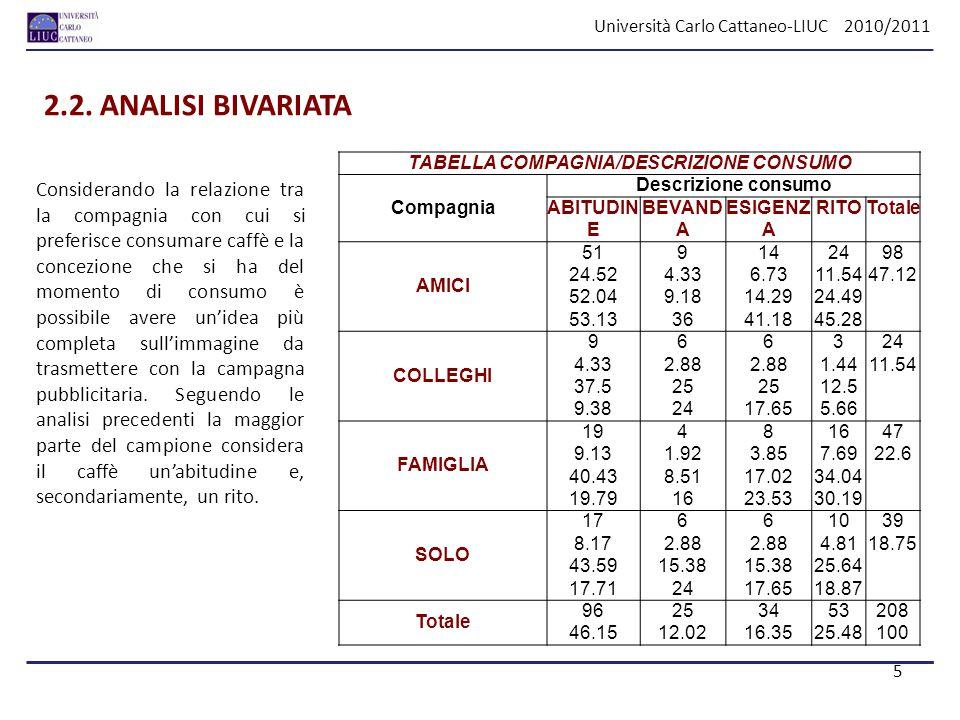 Università Carlo Cattaneo-LIUC 2010/2011 2.2. ANALISI BIVARIATA Considerando la relazione tra la compagnia con cui si preferisce consumare caffè e la