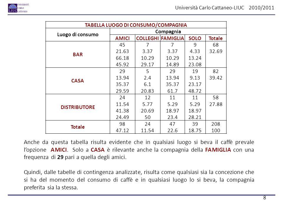 Università Carlo Cattaneo-LIUC 2010/2011 TABELLA LUOGO DI CONSUMO/COMPAGNIA Luogo di consumo Compagnia AMICICOLLEGHIFAMIGLIASOLOTotale BAR 4577968 21.
