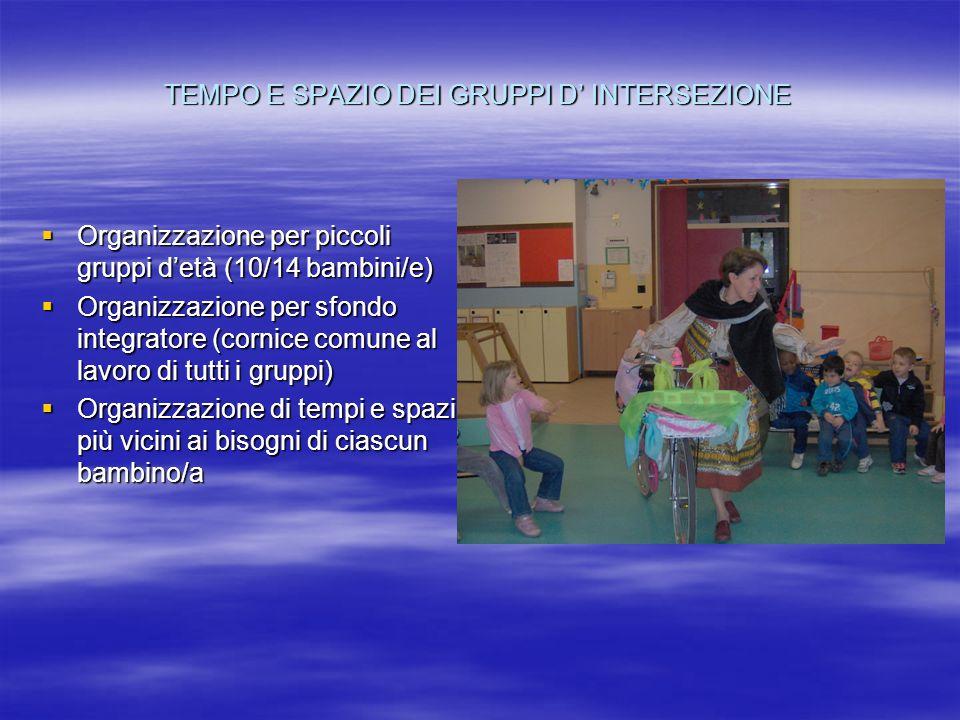 TEMPO E SPAZIO DEI GRUPPI D' INTERSEZIONE  Organizzazione per piccoli gruppi d'età (10/14 bambini/e)  Organizzazione per sfondo integratore (cornice comune al lavoro di tutti i gruppi)  Organizzazione di tempi e spazi più vicini ai bisogni di ciascun bambino/a
