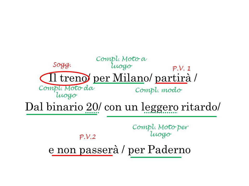 Il treno/ per Milano/ partirà / Dal binario 20/ con un leggero ritardo/ Compl. Moto a luogo Compl. Moto da luogo Compl. modo P.V. 1 Sogg. e non passer