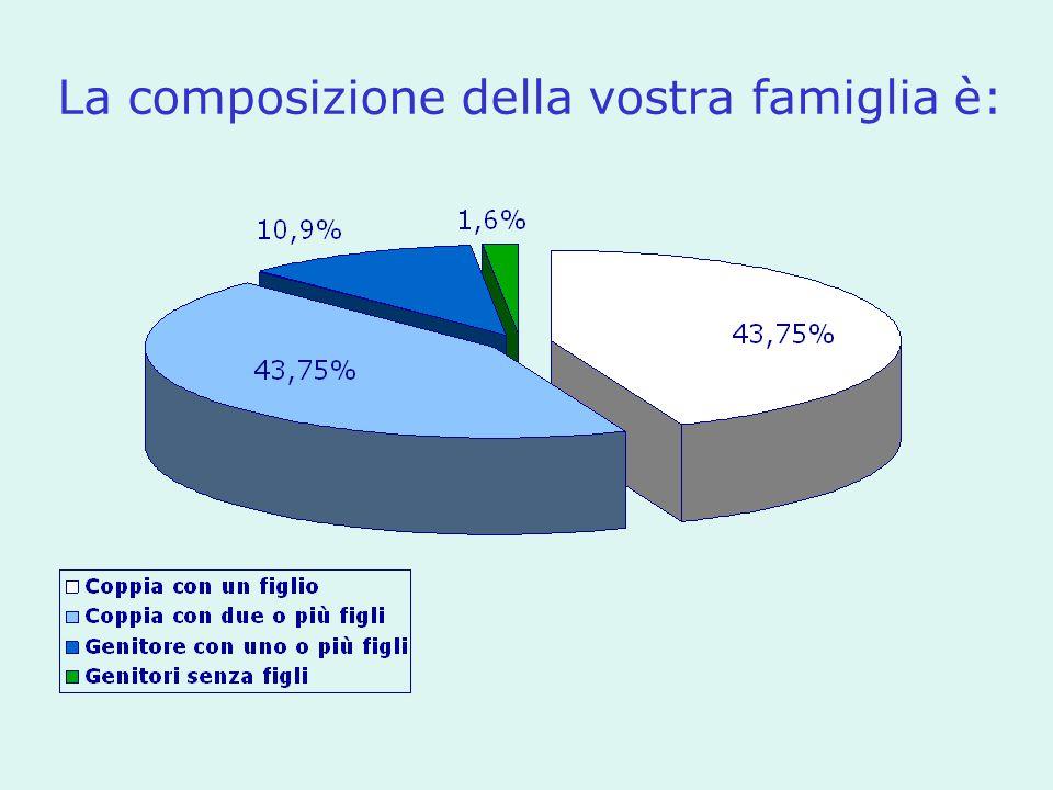La composizione della vostra famiglia è: