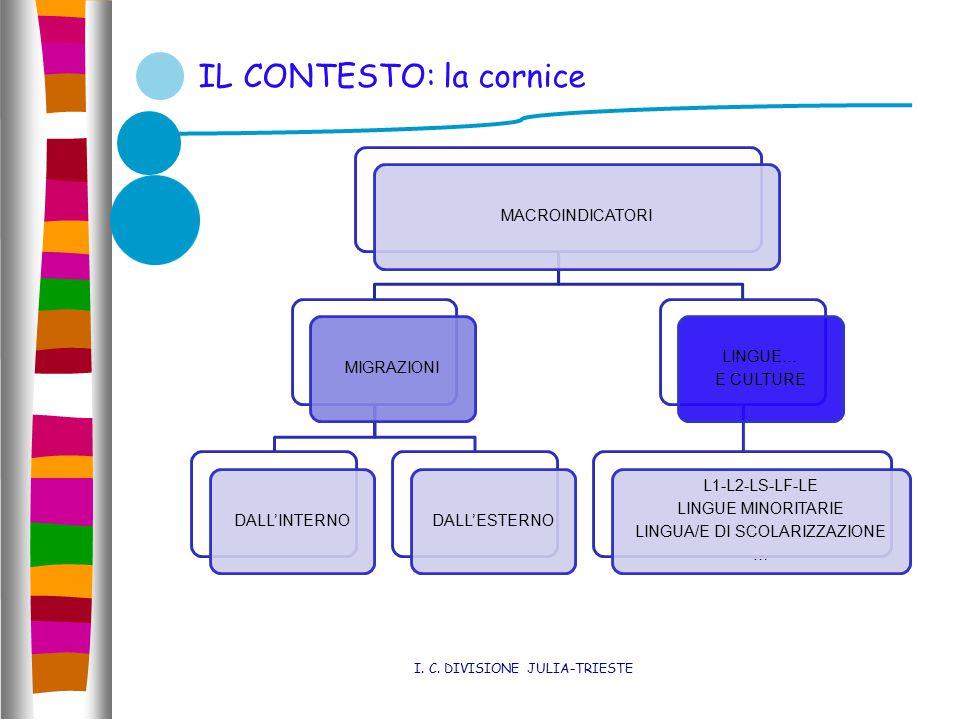 IL CONTESTO: la cornice I. C. DIVISIONE JULIA-TRIESTE MACROINDICATORIMIGRAZIONIDALL'INTERNODALL'ESTERNO LINGUE… E CULTURE L1-L2-LS-LF-LE LINGUE MINORI