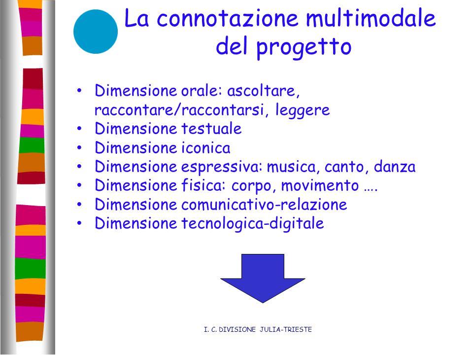La connotazione multimodale del progetto I. C. DIVISIONE JULIA-TRIESTE Dimensione orale: ascoltare, raccontare/raccontarsi, leggere Dimensione testual