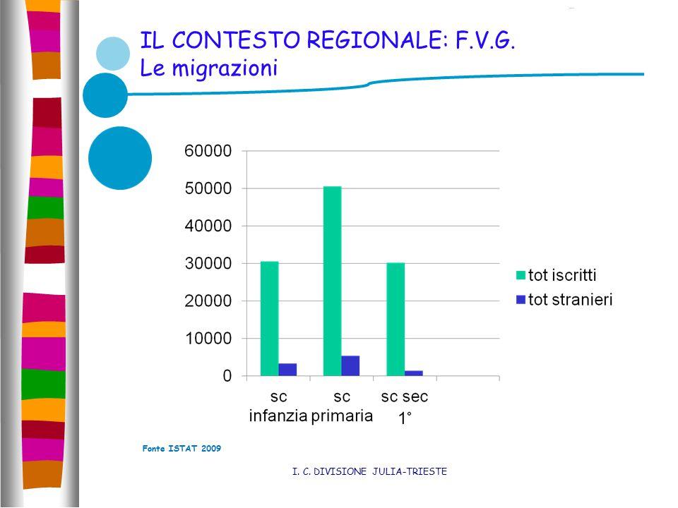 IL CONTESTO REGIONALE: F.V.G. Le migrazioni I. C. DIVISIONE JULIA-TRIESTE Tutti i dati e le publbicazioni sono disponibili nella sezone Istruzione e f