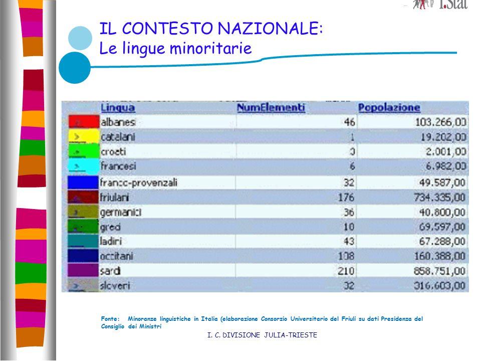 IL CONTESTO NAZIONALE: Le lingue minoritarie I. C. DIVISIONE JULIA-TRIESTE Fonte: Minoranze linguistiche in Italia (elaborazione Consorzio Universitar