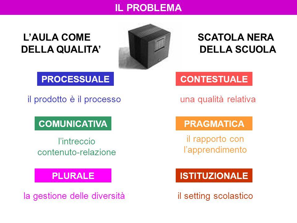 PROCESSUALE una qualità relativa PLURALEISTITUZIONALE COMUNICATIVAPRAGMATICA CONTESTUALE il prodotto è il processo l'intreccio contenuto-relazione il