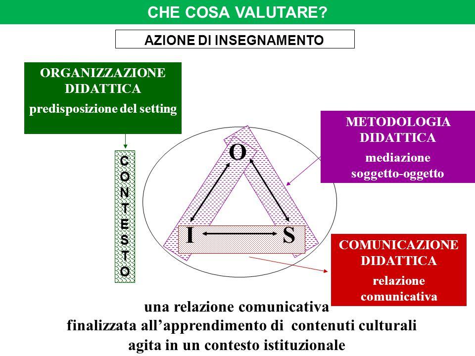 O SI ORGANIZZAZIONE DIDATTICA predisposizione del setting CONTESTOCONTESTO COMUNICAZIONE DIDATTICA relazione comunicativa METODOLOGIA DIDATTICA mediaz