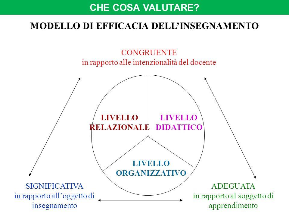 SIGNIFICATIVA in rapporto all'oggetto di insegnamento ADEGUATA in rapporto al soggetto di apprendimento CONGRUENTE in rapporto alle intenzionalità del