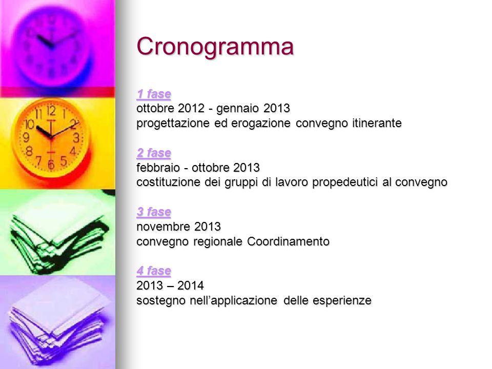 Cronogramma 1 fase ottobre 2012 - gennaio 2013 progettazione ed erogazione convegno itinerante 2 fase febbraio - ottobre 2013 costituzione dei gruppi