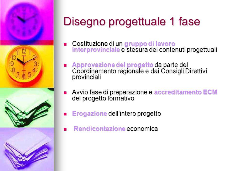 Disegno progettuale 1 fase Costituzione di un gruppo di lavoro interprovinciale e stesura dei contenuti progettuali Costituzione di un gruppo di lavor