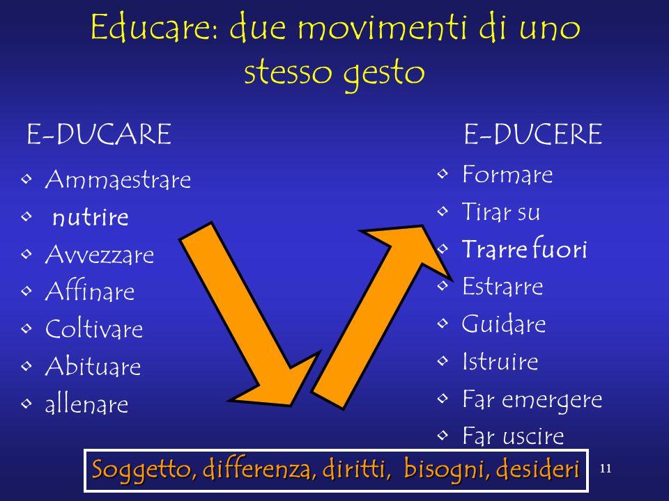 11 Educare: due movimenti di uno stesso gesto E-DUCAREE-DUCERE Ammaestrare nutrire Avvezzare Affinare Coltivare Abituare allenare Formare Tirar su Tra