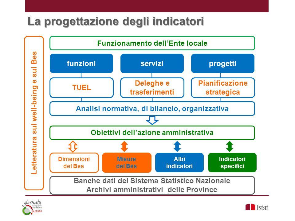 La progettazione degli indicatori TUEL Deleghe e trasferimenti Pianificazione strategica funzioniserviziprogetti Analisi normativa, di bilancio, organ
