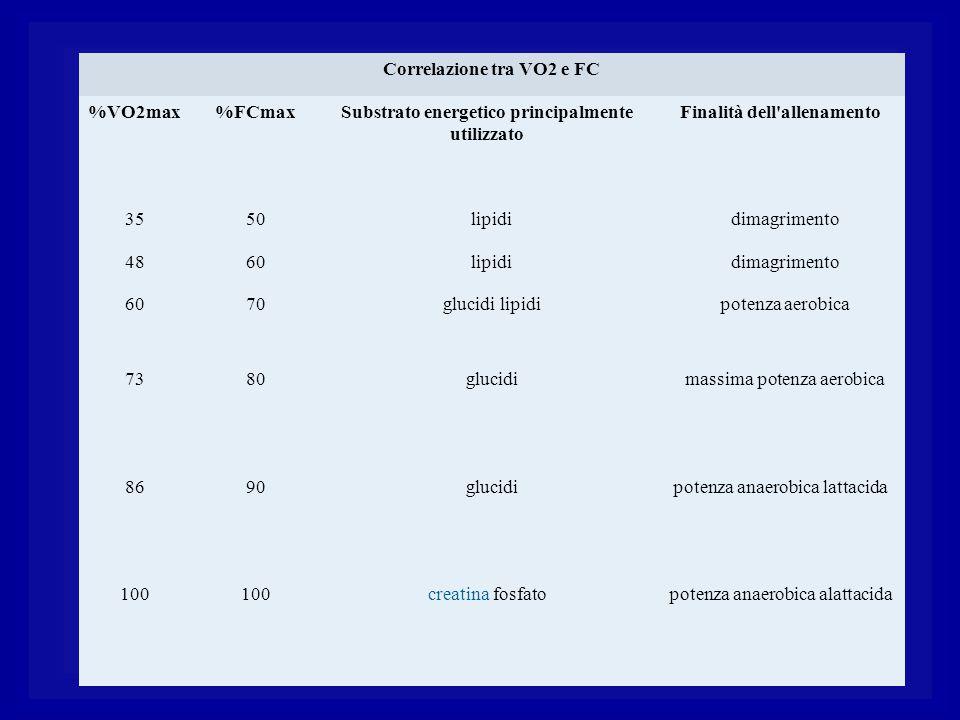 Correlazione tra VO2 e FC %VO2max%FCmaxSubstrato energetico principalmente utilizzato Finalità dell'allenamento 3550 lipidi dimagrimento 4860 lipidi d