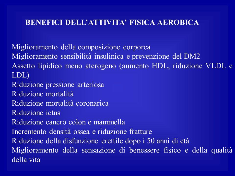 BENEFICI DELL'ATTIVITA' FISICA AEROBICA Miglioramento della composizione corporea Miglioramento sensibilità insulinica e prevenzione del DM2 Assetto l