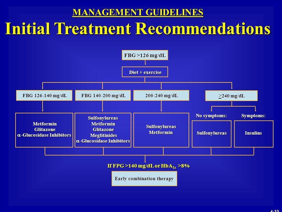 MANAGEMENT GUIDELINES Initial Treatment Recommendations FBG 126-140 mg/dL Metformin  -Glucosidase Inhibitors Sulfonylureas Metformin Meglitinides Sul