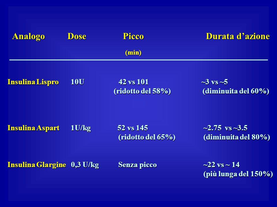 AnalogoDosePiccoDurata d'azione (min) (min) Insulina Lispro 10U 42 vs 101 ~3 vs ~5 (ridotto del 58%) (diminuita del 60%) (ridotto del 58%) (diminuita