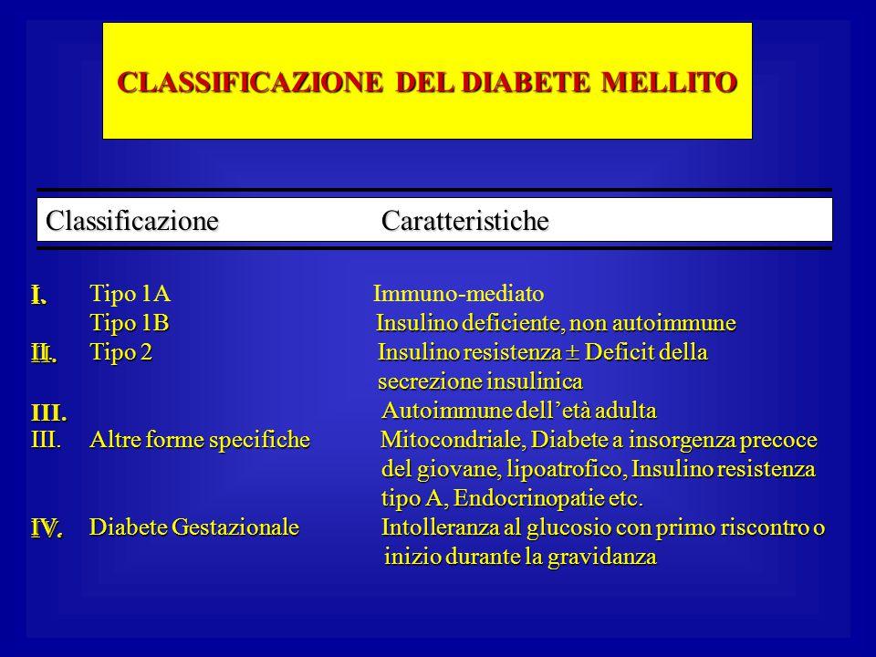 CLASSIFICAZIONE DEL DIABETE MELLITO Classificazione Caratteristiche I.II.III.IV. I.Tipo 1A Immuno-mediato Tipo 1B Insulino deficiente, non autoimmune