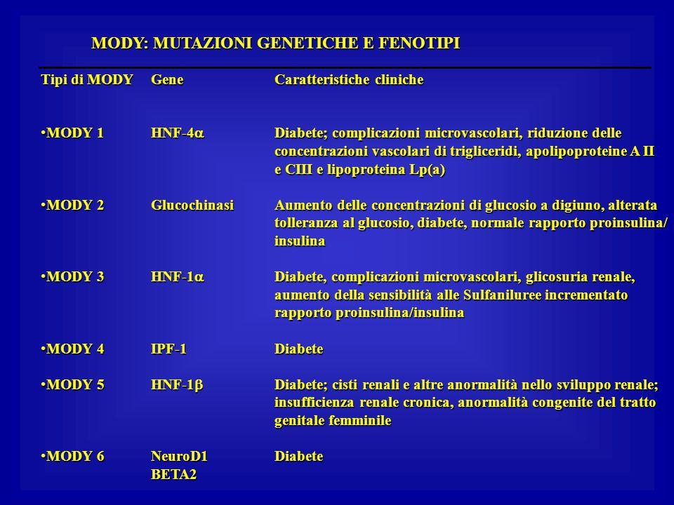 MODY: MUTAZIONI GENETICHE E FENOTIPI Tipi di MODY MODY 1MODY 1 MODY 2MODY 2 MODY 3MODY 3 MODY 4MODY 4 MODY 5MODY 5 MODY 6MODY 6Gene HNF-4  Glucochina