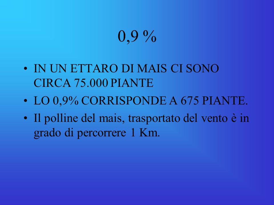 0,9 % IN UN ETTARO DI MAIS CI SONO CIRCA 75.000 PIANTE LO 0,9% CORRISPONDE A 675 PIANTE.