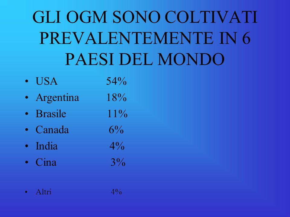 GLI OGM SONO COLTIVATI PREVALENTEMENTE IN 6 PAESI DEL MONDO USA 54% Argentina 18% Brasile 11% Canada 6% India 4% Cina 3% Altri 4%