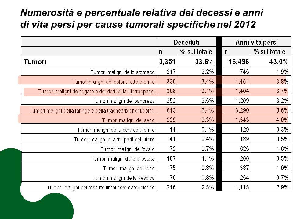 Numerosità e percentuale relativa dei decessi e anni di vita persi per cause tumorali specifiche nel 2012