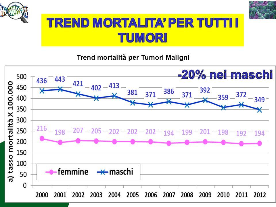 Trend mortalità per Tumori Maligni