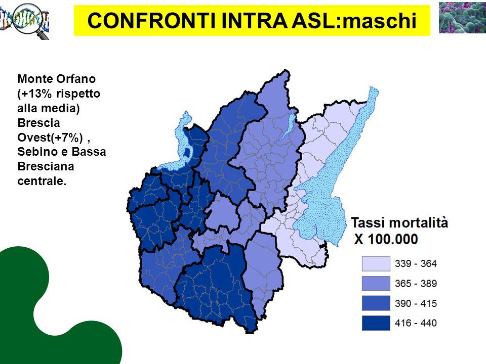 CONFRONTI INTRA ASL:maschi Monte Orfano (+13% rispetto alla media) Brescia Ovest(+7%), Sebino e Bassa Bresciana centrale.