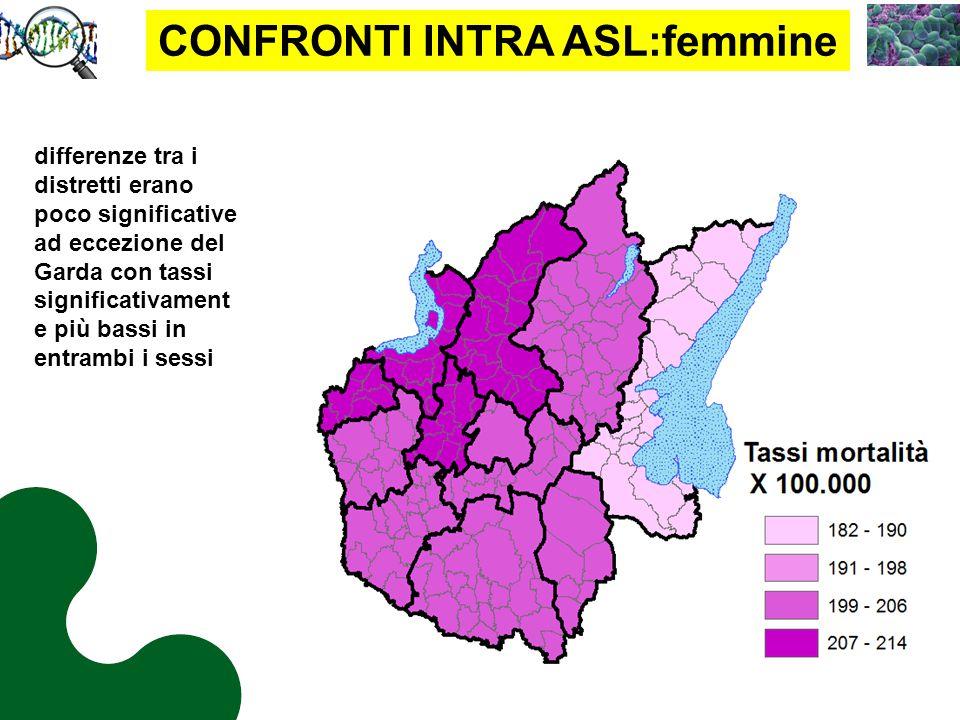 CONFRONTI INTRA ASL:femmine differenze tra i distretti erano poco significative ad eccezione del Garda con tassi significativament e più bassi in entrambi i sessi
