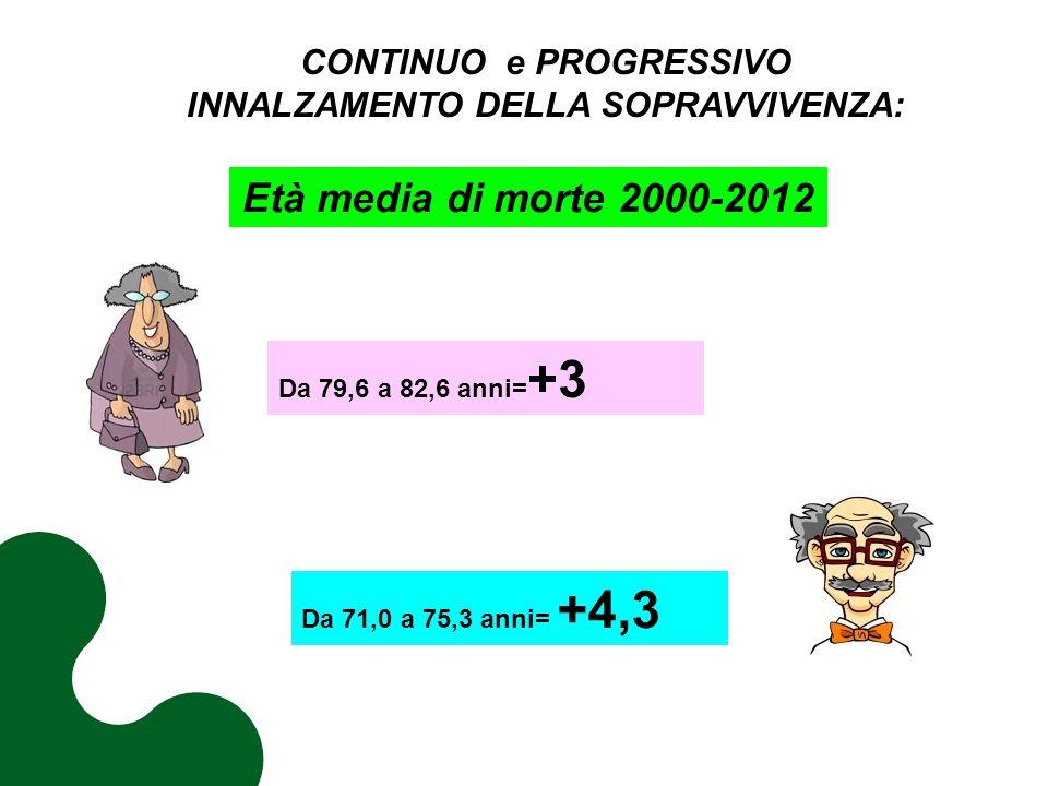 CONTINUO e PROGRESSIVO INNALZAMENTO DELLA SOPRAVVIVENZA: Da 79,6 a 82,6 anni= +3 Età media di morte 2000-2012 Da 71,0 a 75,3 anni= +4,3