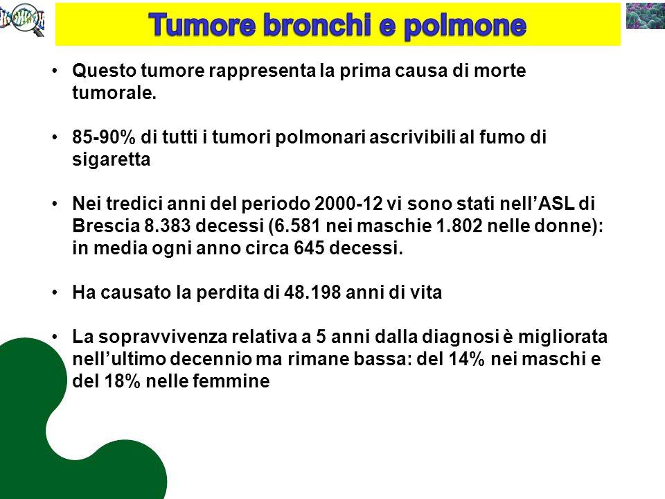 Questo tumore rappresenta la prima causa di morte tumorale.