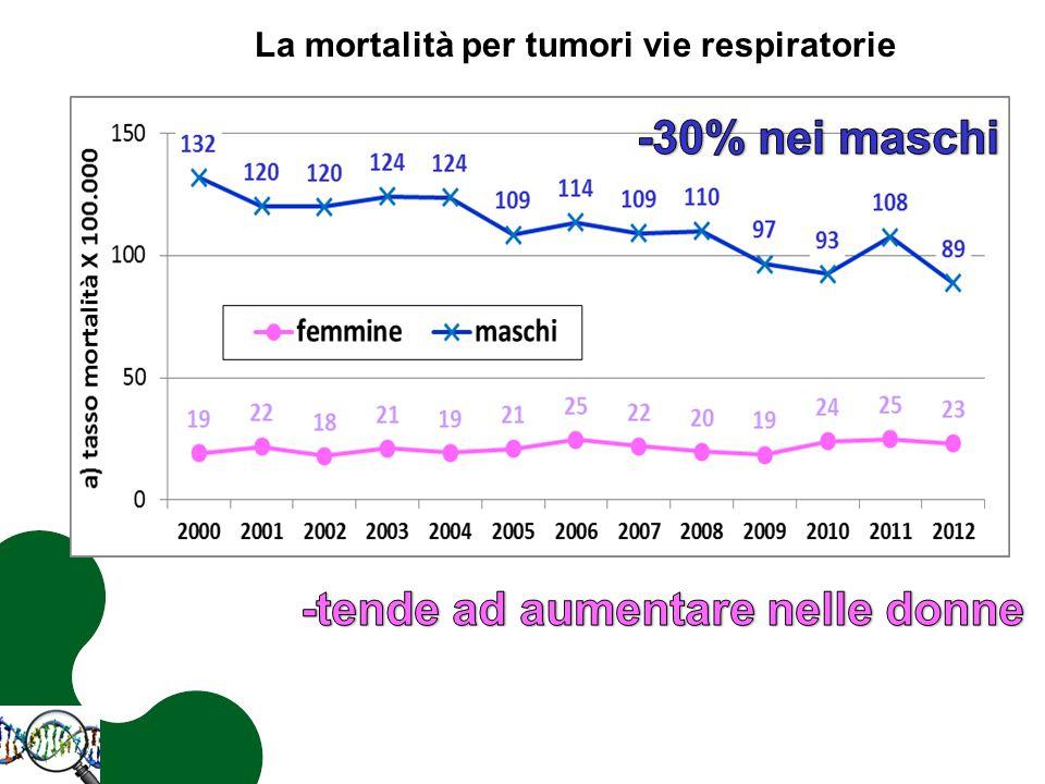 La mortalità per tumori vie respiratorie