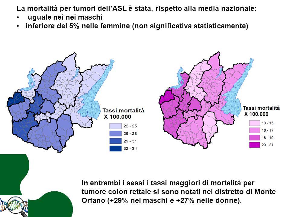 In entrambi i sessi i tassi maggiori di mortalità per tumore colon rettale si sono notati nel distretto di Monte Orfano (+29% nei maschi e +27% nelle donne).