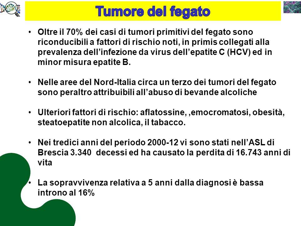 Oltre il 70% dei casi di tumori primitivi del fegato sono riconducibili a fattori di rischio noti, in primis collegati alla prevalenza dell'infezione da virus dell'epatite C (HCV) ed in minor misura epatite B.
