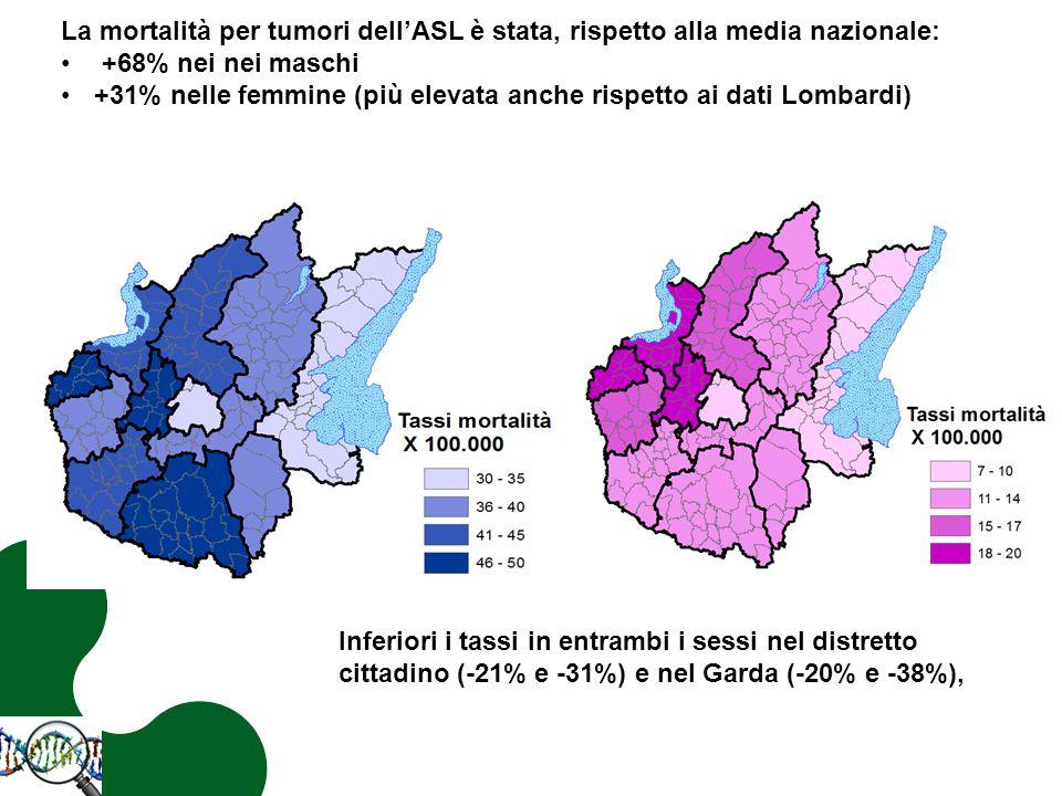 La mortalità per tumori dell'ASL è stata, rispetto alla media nazionale: +68% nei nei maschi +31% nelle femmine (più elevata anche rispetto ai dati Lombardi) Inferiori i tassi in entrambi i sessi nel distretto cittadino (-21% e -31%) e nel Garda (-20% e -38%),