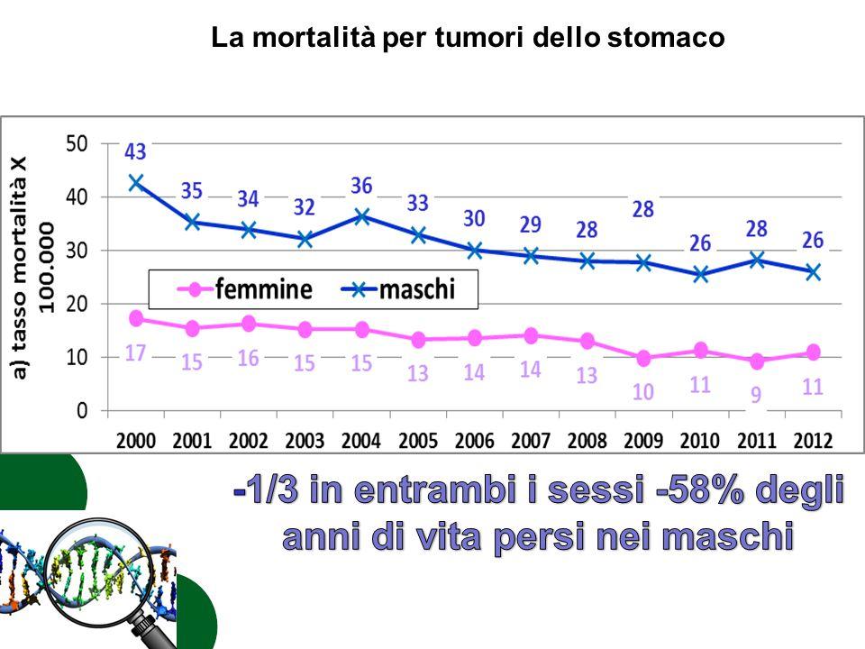 La mortalità per tumori dello stomaco