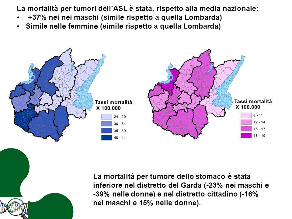 La mortalità per tumori dell'ASL è stata, rispetto alla media nazionale: +37% nei nei maschi (simile rispetto a quella Lombarda) Simile nelle femmine (simile rispetto a quella Lombarda) La mortalità per tumore dello stomaco è stata inferiore nel distretto del Garda (-23% nei maschi e -39% nelle donne) e nel distretto cittadino (-16% nei maschi e 15% nelle donne).