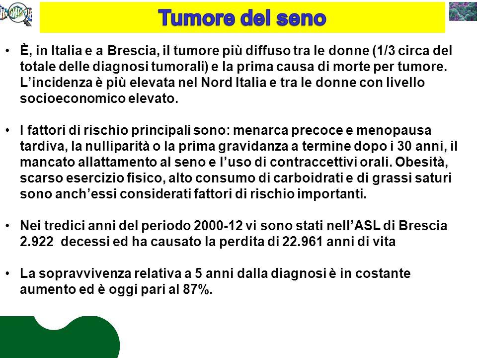È, in Italia e a Brescia, il tumore più diffuso tra le donne (1/3 circa del totale delle diagnosi tumorali) e la prima causa di morte per tumore.