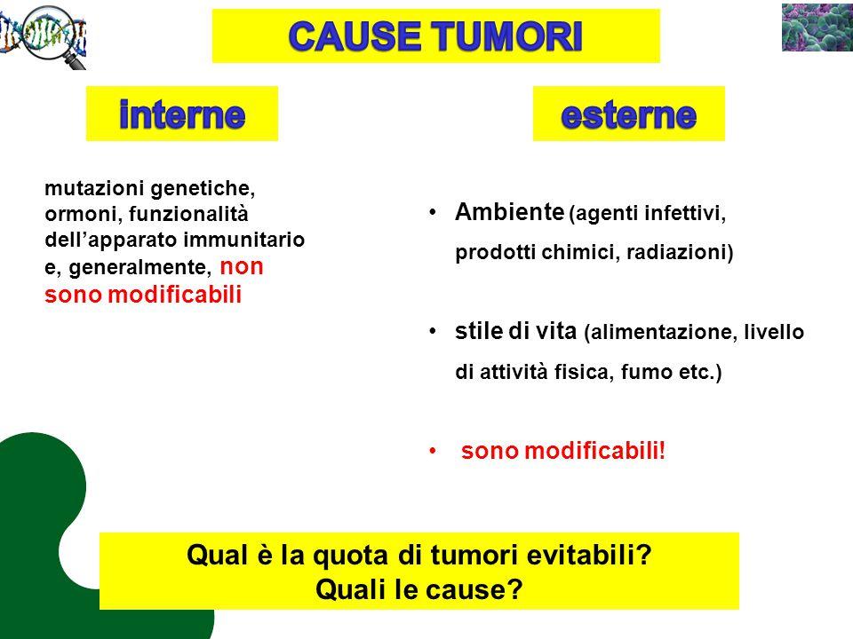 Tassi incidenza per tumori vie respiratorie in Lombardia 1999-2006