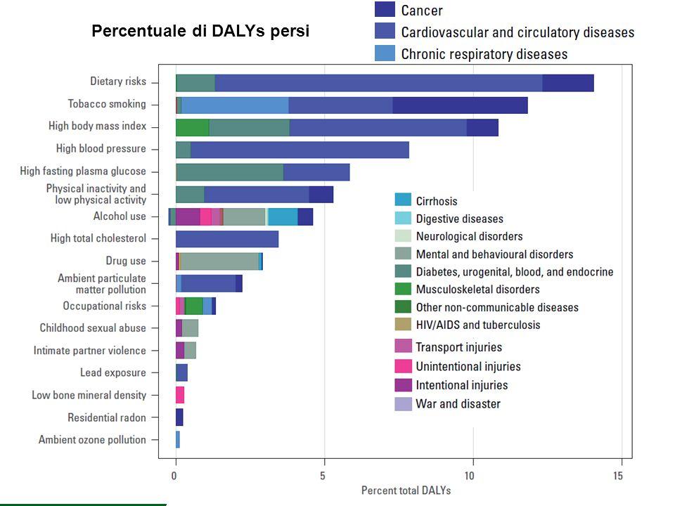 Percentuale di DALYs persi