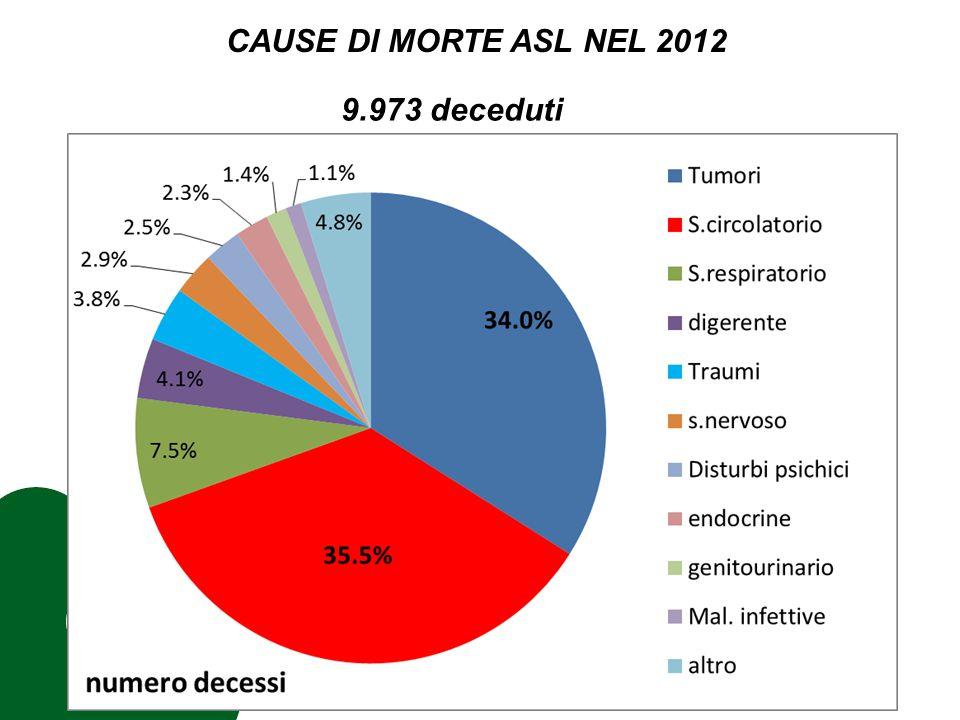 CAUSE DI MORTE NEL 2012 38.380 anni di vita persi