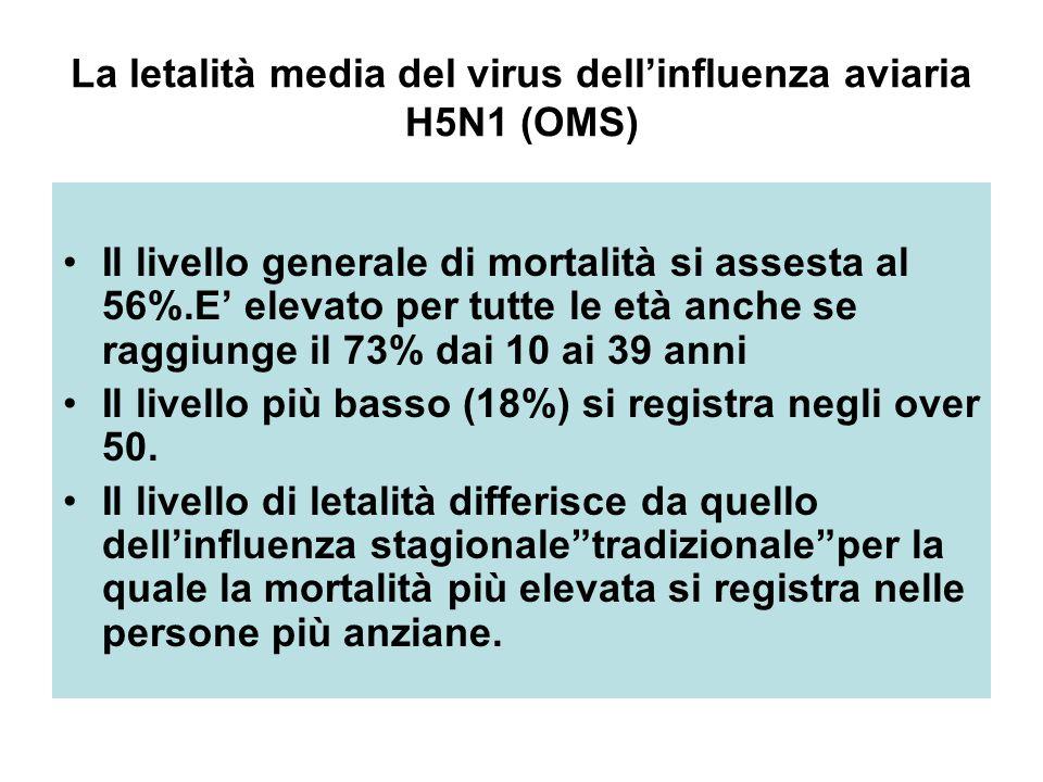 La letalità media del virus dell'influenza aviaria H5N1 (OMS) Il livello generale di mortalità si assesta al 56%.E' elevato per tutte le età anche se raggiunge il 73% dai 10 ai 39 anni Il livello più basso (18%) si registra negli over 50.