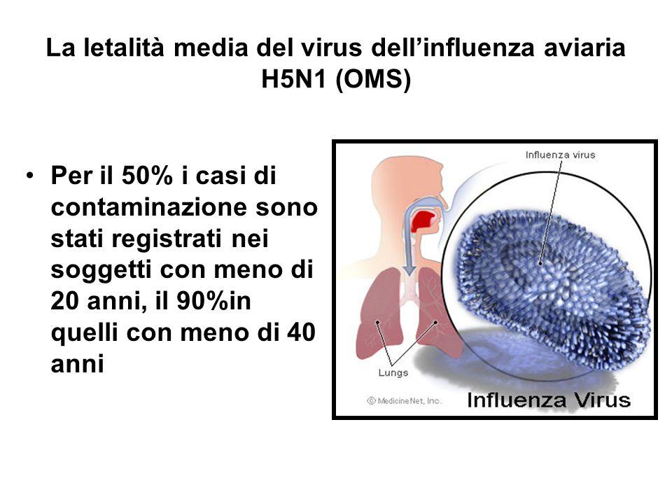 La letalità media del virus dell'influenza aviaria H5N1 (OMS) Per il 50% i casi di contaminazione sono stati registrati nei soggetti con meno di 20 anni, il 90%in quelli con meno di 40 anni