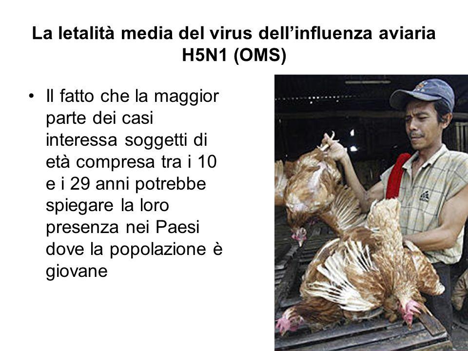 La letalità media del virus dell'influenza aviaria H5N1 (OMS) Il fatto che la maggior parte dei casi interessa soggetti di età compresa tra i 10 e i 29 anni potrebbe spiegare la loro presenza nei Paesi dove la popolazione è giovane