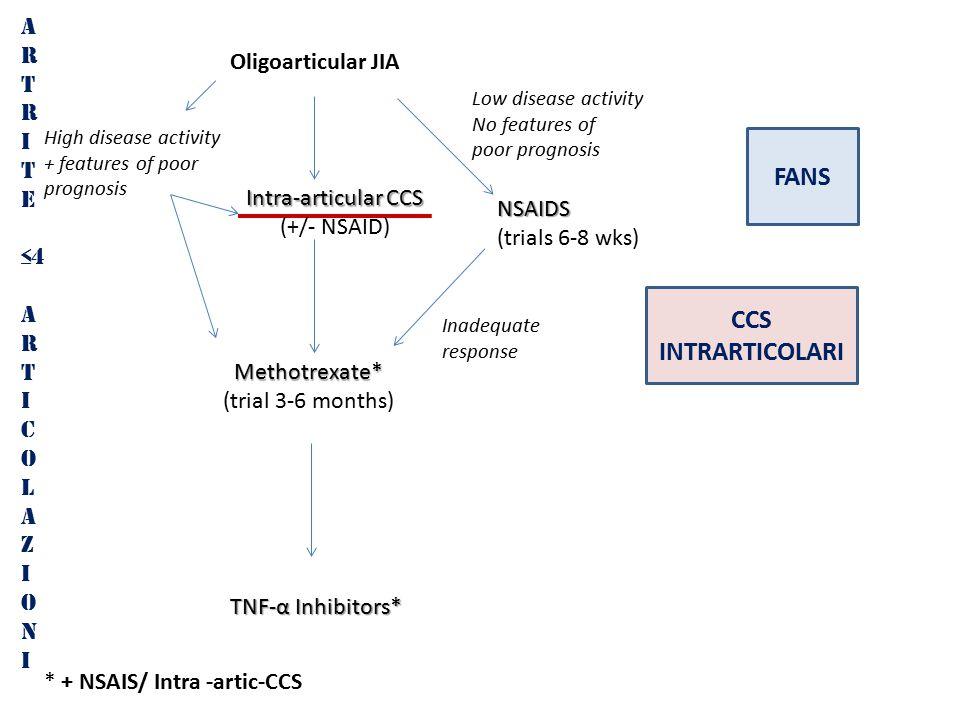 A R T R I T E ≤4 A R T I C O L A Z I O N I FANS CCS INTRARTICOLARI Oligoarticular JIAMethotrexate* (trial 3-6 months) TNF-α Inhibitors* Low disease activity No features of poor prognosis NSAIDS (trials 6-8 wks) Inadequate response High disease activity + features of poor prognosis * + NSAIS/ Intra -artic-CCS Intra-articular CCS (+/- NSAID)
