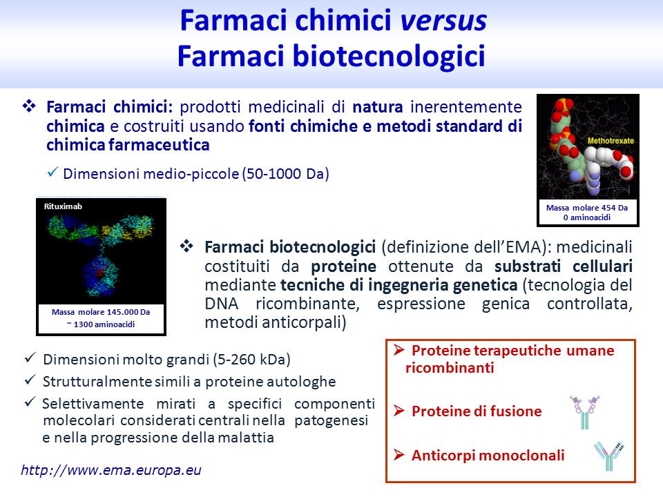  Farmaci chimici: prodotti medicinali di natura inerentemente chimica e costruiti usando fonti chimiche e metodi standard di chimica farmaceutica Dimensioni medio-piccole (50-1000 Da) Farmaci chimici versus Farmaci biotecnologici Massa molare 454 Da 0 aminoacidi http://www.ema.europa.eu Massa molare 145.000 Da ~ 1300 aminoacidi Rituximab  Farmaci biotecnologici (definizione dell'EMA): medicinali costituiti da proteine ottenute da substrati cellulari mediante tecniche di ingegneria genetica (tecnologia del DNA ricombinante, espressione genica controllata, metodi anticorpali) Dimensioni molto grandi (5-260 kDa) Strutturalmente simili a proteine autologhe Selettivamente mirati a specifici componenti molecolari considerati centrali nella patogenesi e nella progressione della malattia  Proteine terapeutiche umane ricombinanti  Proteine di fusione  Anticorpi monoclonali