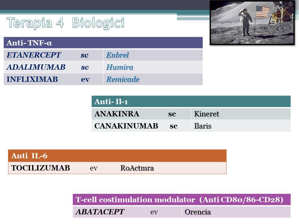 Anti- TNF-α ETANERCEPT scEnbrel ADALIMUMAB scHumira INFLIXIMAB evRemicade T-cell costimulation modulator (Anti CD80/86-CD28) ABATACEPT evOrencia Anti- Il-1 ANAKINRA scKineret CANAKINUMAB scIlaris Anti IL-6 TOCILIZUMAB evRoActmra